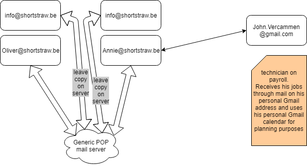shortstraw mail_01