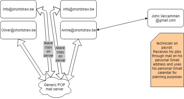 shortstraw mail_01
